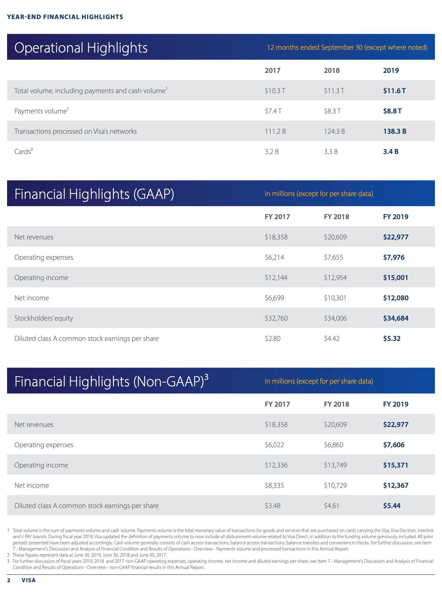 https://s24.q4cdn.com/307498497/files/doc_downloads/Visa_Inc_Fiscal_2019_Annual_Report.pdf
